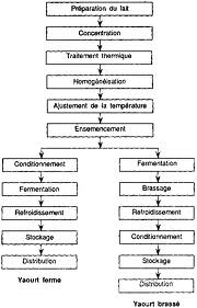 DIAGRAMME....FORMATION D'EQUIPE.LABORATOIRE PROCESS...